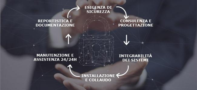 Sei Sistemi di Sicurezza integrata di Padova